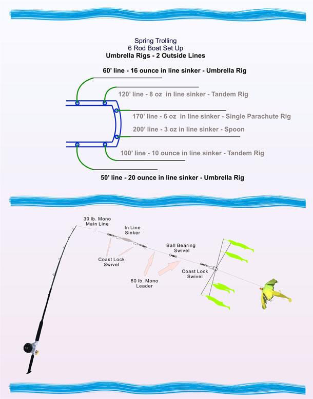 5 Arme Umbrella Rig Fischen Alabama Köder Schwimmen Verbinder Trolling